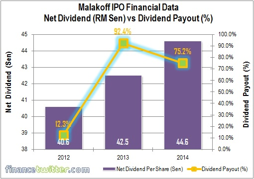 Malakoff IPO - Financial Data - Net Dividend vs Dividend Payout Rate