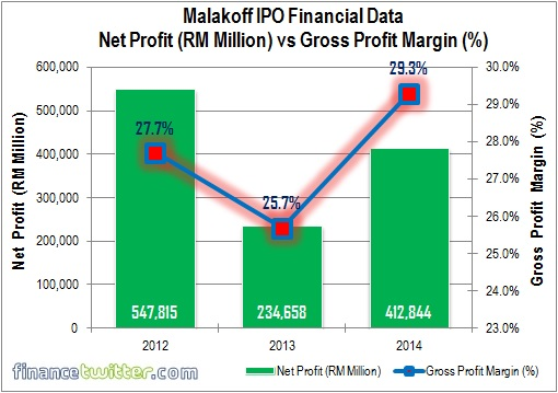 Malakoff IPO - Financial Data - Net Profit vs Gross Profit Margin