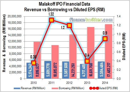 Malakoff IPO - Financial Data - Revenue vs Borrowing vs EPS