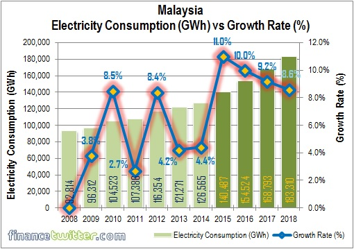 Malakoff IPO - Malaysia Electricity Consumption vs Growth Rate