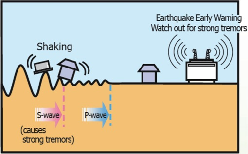 Nepal 2015 Earthquake - Early Warning System - P-Wave and S-Wave