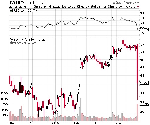 Twitter Stock Crash 18 Percent - Stock Chart 29Apr2015
