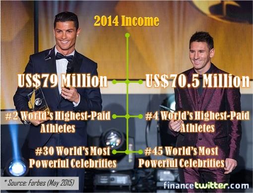 Cristiano Ronaldo VS Lionel Messi - 2014 Income Statistic Info