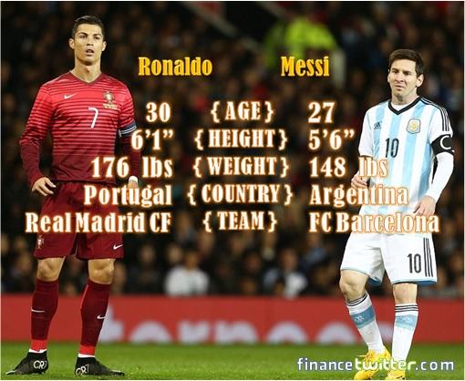 Cristiano Ronaldo VS Lionel Messi - Basic Statistic Info