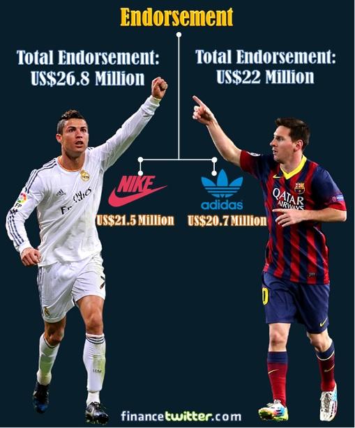 Cristiano Ronaldo VS Lionel Messi - Endorsement Statistic Info