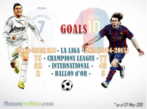 Cristiano Ronaldo VS Lionel Messi - Goals Statistic Info