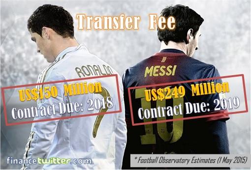 Cristiano Ronaldo VS Lionel Messi - Transfer Fee Statistic Info