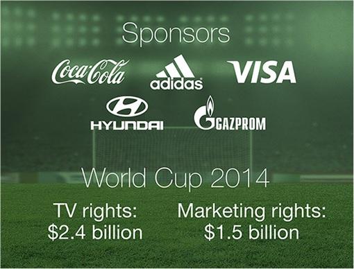 FIFA Corruption Scandal - World Cup 2014 Sponsors