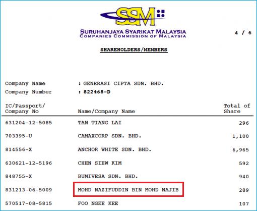 Generasi Cipta Shareholders - uFun - Nazifuddin son of Najib Razak