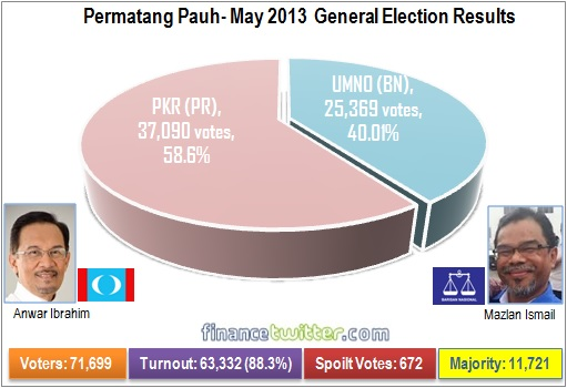 Permatang Pauh - May 2013 General Election Results