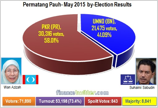 Permatang Pauh - May 2015 by-Election Results