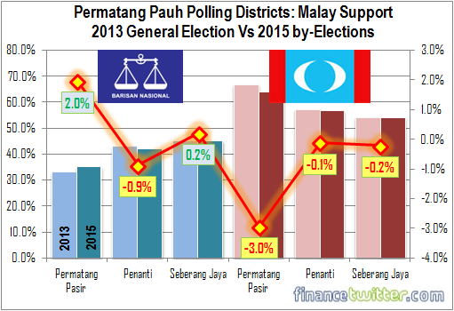 Permatang Pauh Polling Districts - Malay Support for BN and PKR - 2013 vs 2015