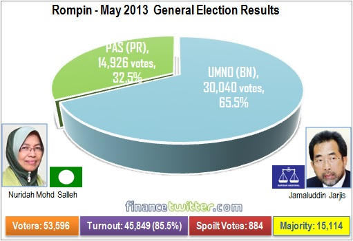Rompin - May 2013 General Election Results