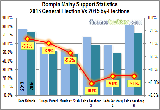 Rompin - May 2015 by-Election Results - Malay Support Statistics