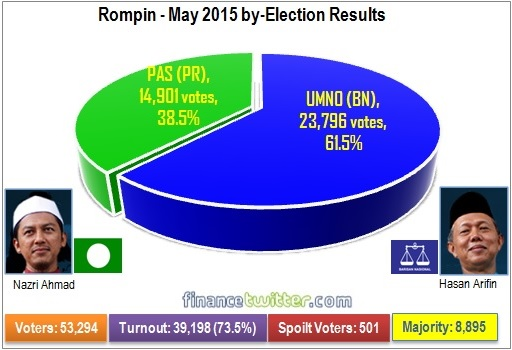 Rompin - May 2015 by-Election Results