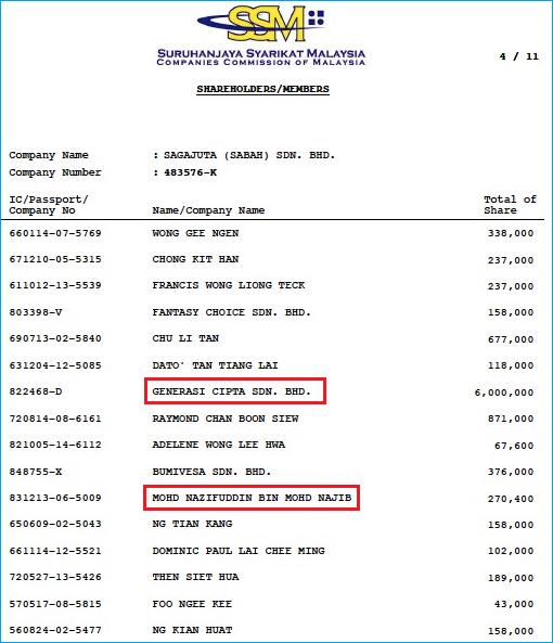 Sagajuta Shareholders - uFun - Nazifuddin son of Najib Razak