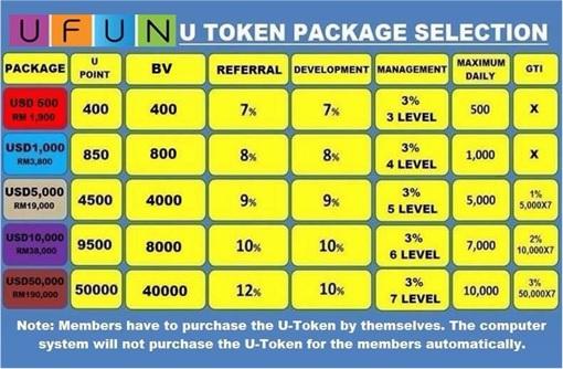 UFUN Ponzi Scheme - U-Token Packages
