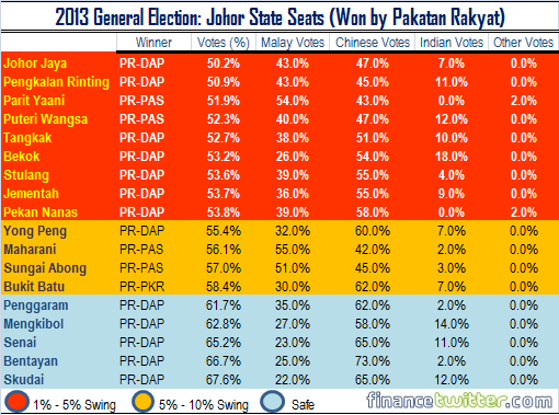 2013 General Election - Johor State Seats Won by Pakatan Rakyat