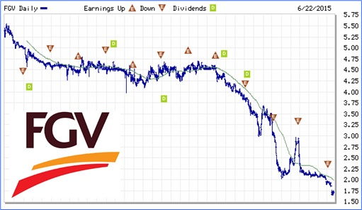 FGV - Stock Chart - 22June2015