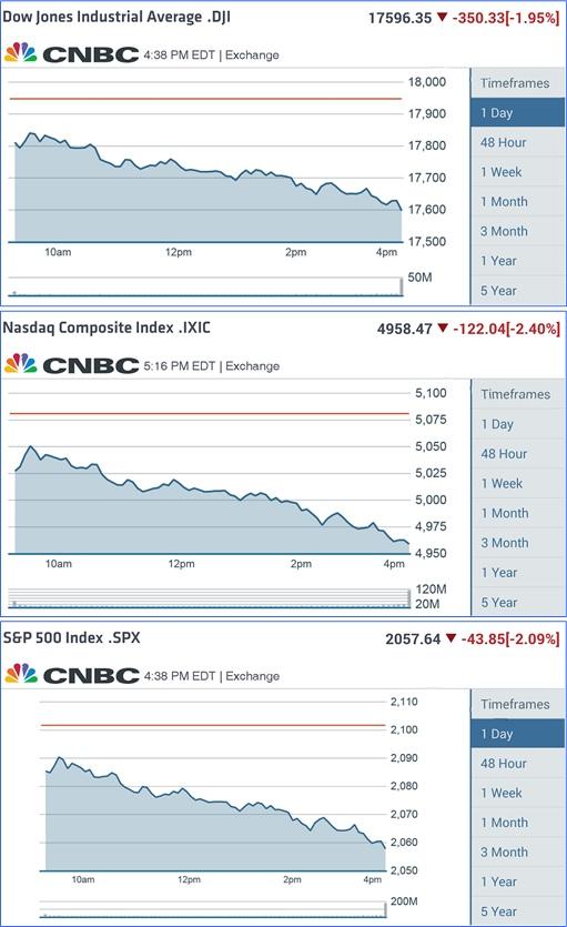 Greece Euro Exit - Dow Jones, Nasdaq, SP500 Tumbling Chart - 29June2015