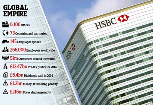 HSBC - Global Empire - Summary Fact