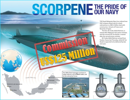 Malaysia Scorpene Submarine USD125 Million Commission