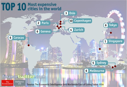 Singapore - Top 10 Most Expensive Cities in the World