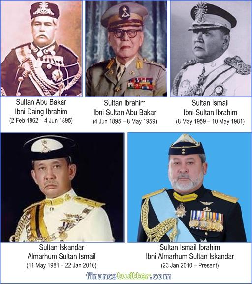 Sultanate of Johor - Sultan Abu Bakar, Sultan Ibrahim, Sultan Ismail, Sultan Iskandar, Sultan Ismail Ibrahim