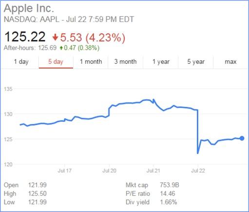 Apple Stock Collapse - chart info - 22 Jul 2015