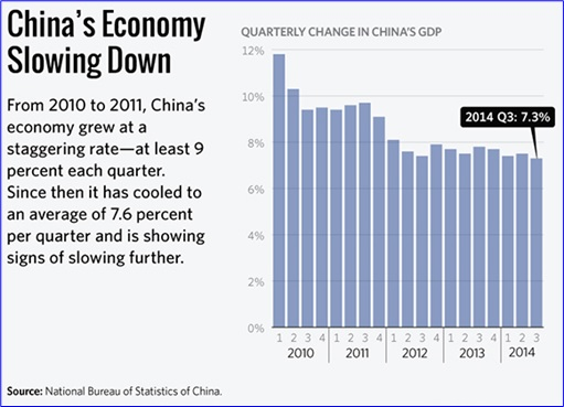 China Economy Slowing Down - Quarterly GDP 2010 to 2014