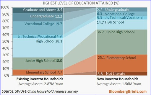 China Stock Market Household Investors - Education Background