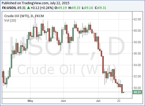 Crude Oil WTI Prices Slump - 22 July 2015