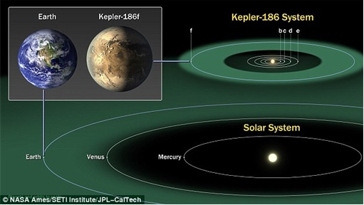 Earth vs Kepler-452b - Different Solar Systems