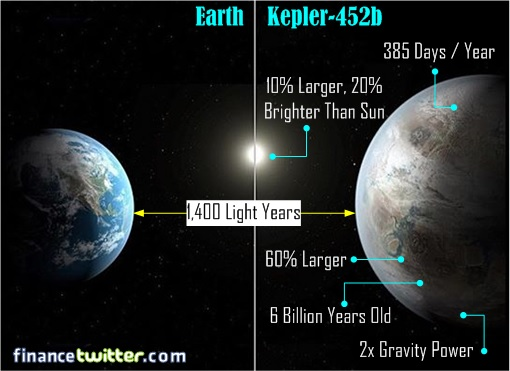 Earth vs Kepler-452b Earth 2.0 Comparison