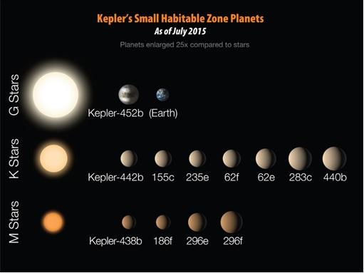 Kepler-452b Discovery - M Stars - K Stars - G Stars