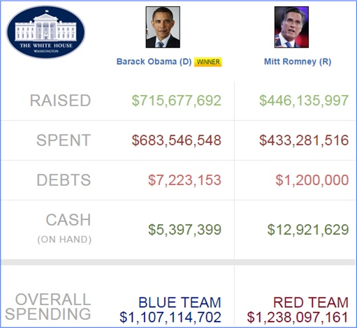 Obama 2012 Presidential Campaign Donations