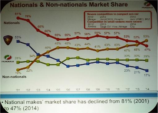 Proton Domestic Market Share Shrinking - 2001 to 2014