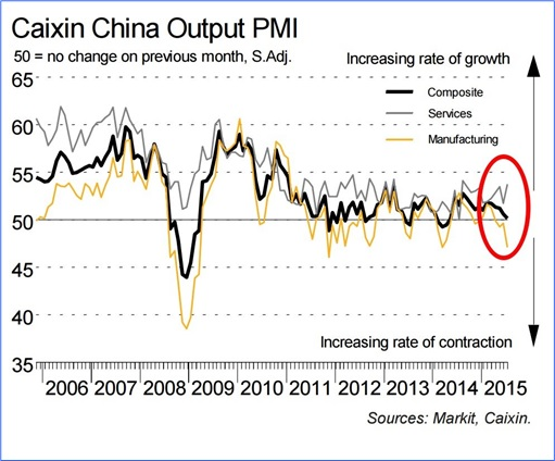 Charts Show China Economy Slowdown Spreads To The World - Caixin China Output PMI