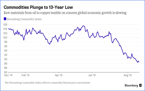 Charts Show China Economy Slowdown Spreads To The World - Commodities Plunge 13-Year Low