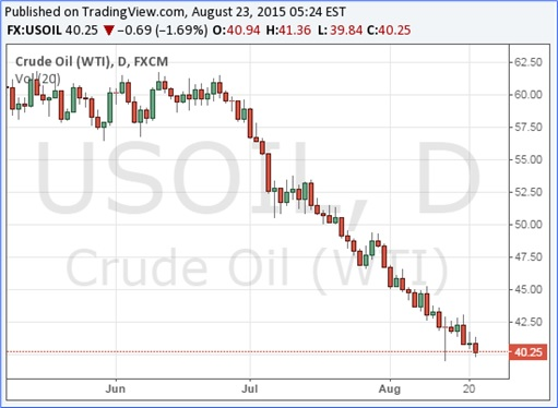 Charts Show China Economy Slowdown Spreads To The World - Crude WTI Oil Lowest