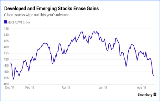 Charts Show China Economy Slowdown Spreads To The World - Developed and Emerging Stocks Erase