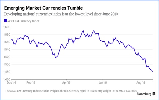 Charts Show China Economy Slowdown Spreads To The World - Emerging Market Currencies Tumble