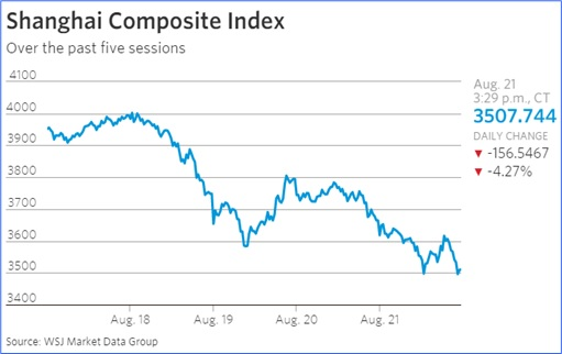 Charts Show China Economy Slowdown Spreads To The World - Shanghai Composite Index