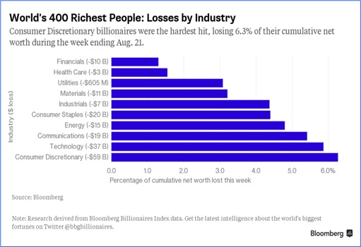 Charts Show China Economy Slowdown Spreads To The World - World 400 Richest People Biggest Losses