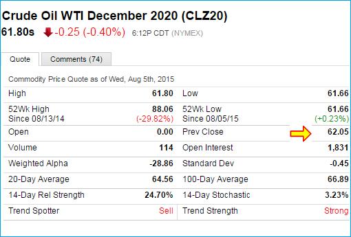 Crude Oil WTI Futures Dec 2020 – CLZ20 Data
