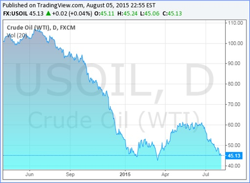 Crude Oil WTI Prices Drop - 5 August 2015 - Chart