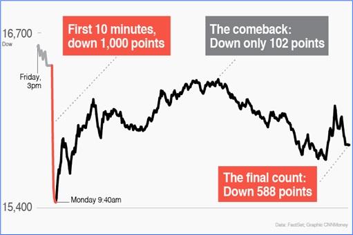 Dow Jones Black Monday - How It Happens - 24Aug2015