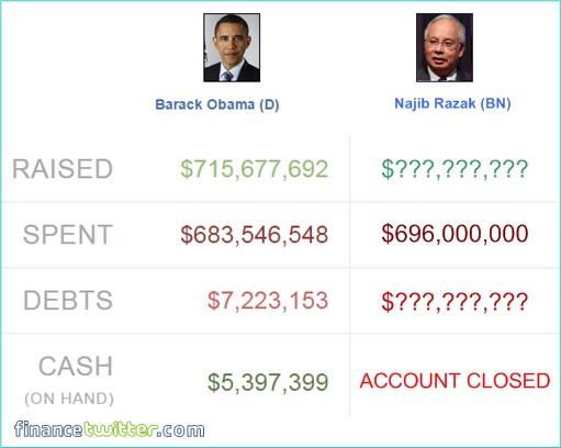 Election Campaign Donations - Barack Obama vs Najib Razak