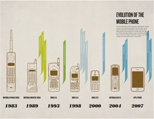 how the evolution of mobile phone