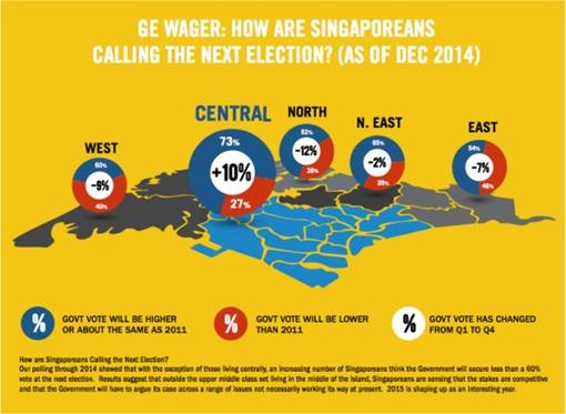 How Singaporeans Calling The Next Election - Poll Dec 2014
